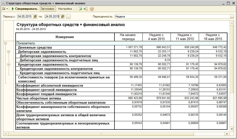 Звіт Структура обігових коштів в програмі УТП