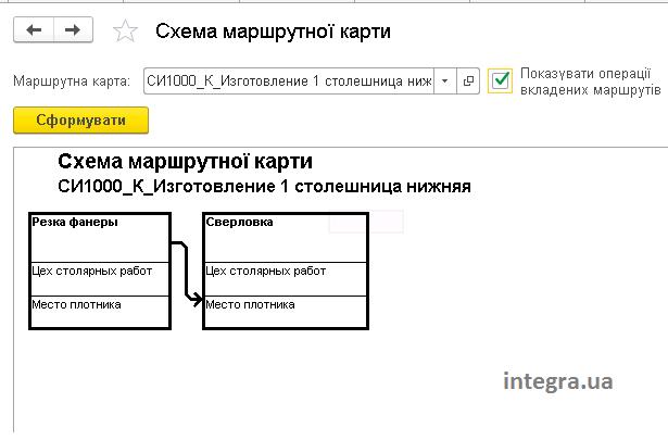 """Звіт """"Схема маршрутної карти"""" в програмі BAS ERP"""