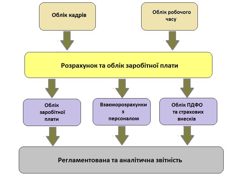 Функціональні блоки підсистеми Управління персоналом і розрахунок заробітної плати