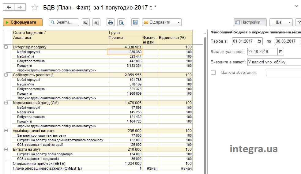Бюджет Доходів та витрат